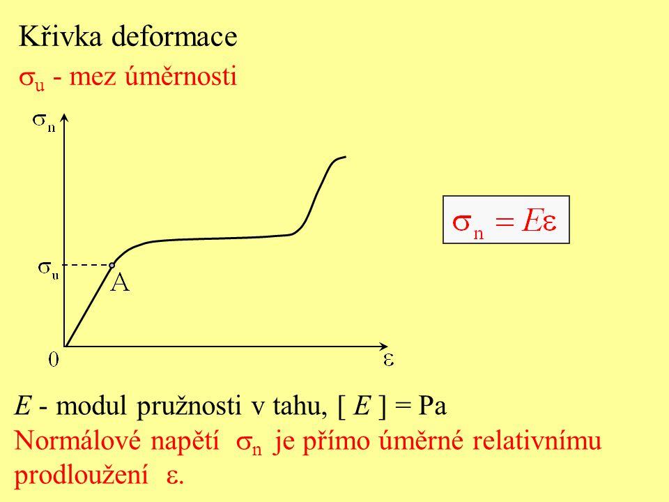 Křivka deformace  u - mez úměrnosti E - modul pružnosti v tahu, [ E ] = Pa Normálové napětí  n je přímo úměrné relativnímu prodloužení 