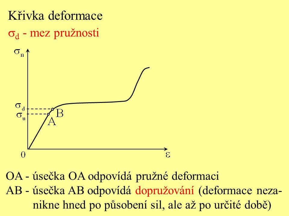Křivka deformace  d - mez pružnosti OA - úsečka OA odpovídá pružné deformaci AB - úsečka AB odpovídá dopružování (deformace neza- nikne hned po působ