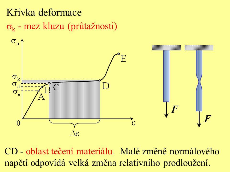 Křivka deformace  k - mez kluzu (průtažnosti) CD - oblast tečení materiálu. Malé změně normálového napětí odpovídá velká změna relativního prodloužen