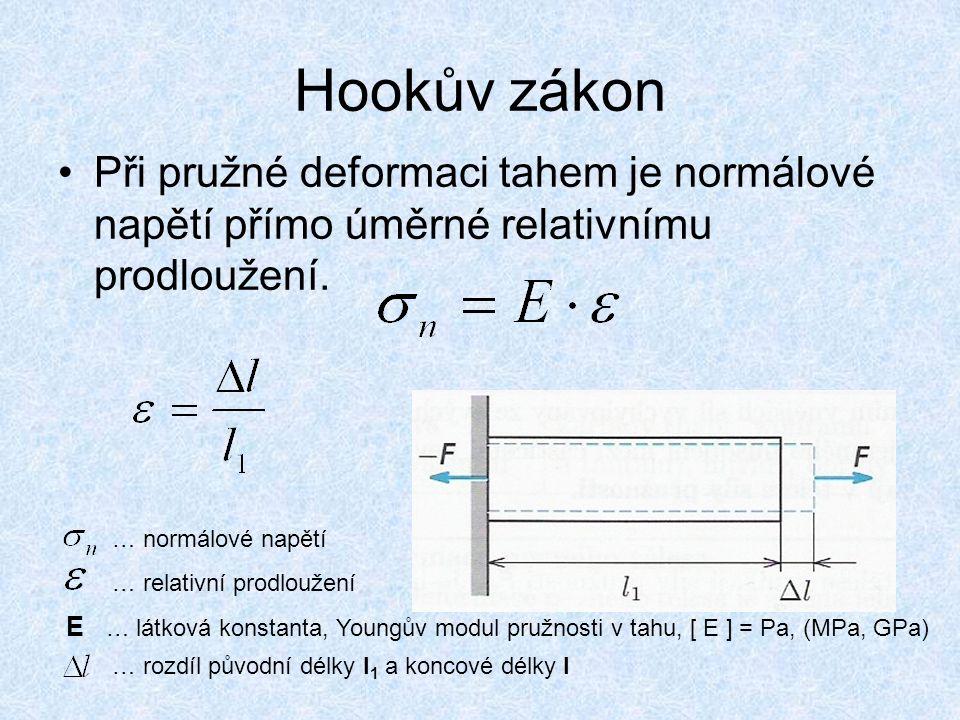 Hookův zákon Při pružné deformaci tahem je normálové napětí přímo úměrné relativnímu prodloužení. … normálové napětí … relativní prodloužení E … látko
