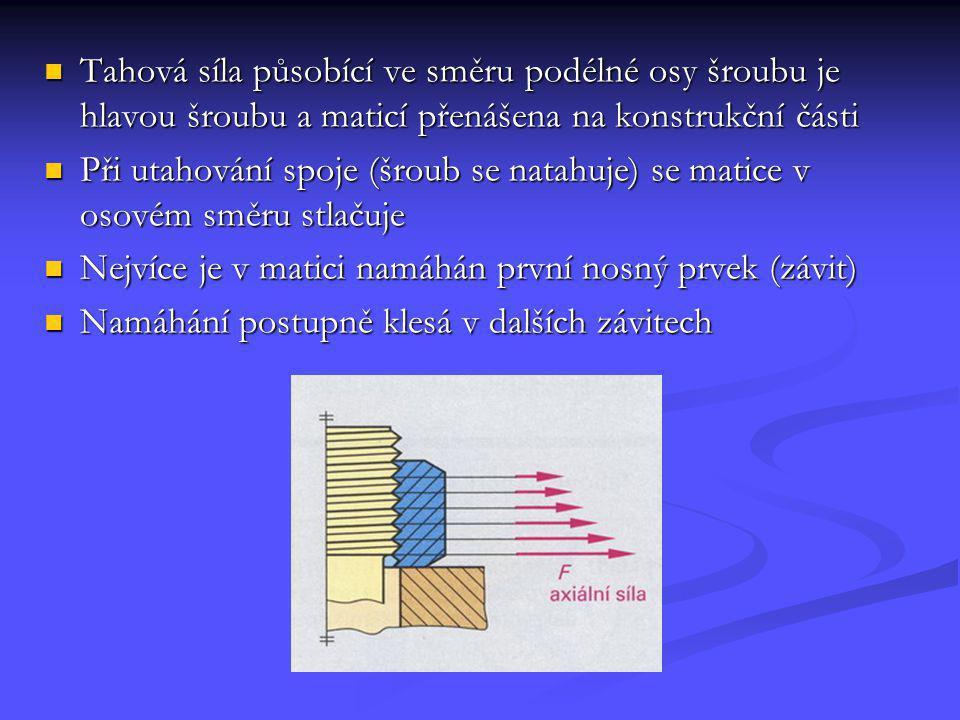 Tahová síla působící ve směru podélné osy šroubu je hlavou šroubu a maticí přenášena na konstrukční části Při utahování spoje (šroub se natahuje) se m