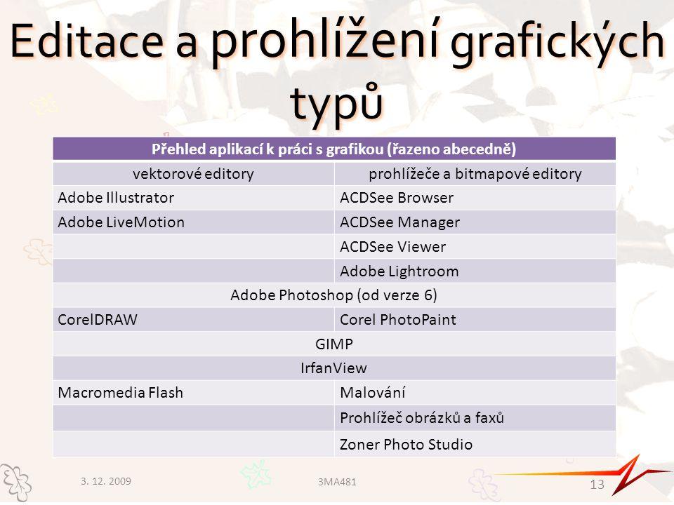 Editace a prohlížení grafických typů Přehled aplikací k práci s grafikou (řazeno abecedně) vektorové editoryprohlížeče a bitmapové editory Adobe IllustratorACDSee Browser Adobe LiveMotionACDSee Manager ACDSee Viewer Adobe Lightroom Adobe Photoshop (od verze 6) CorelDRAWCorel PhotoPaint GIMP IrfanView Macromedia FlashMalování Prohlížeč obrázků a faxů Zoner Photo Studio 3.
