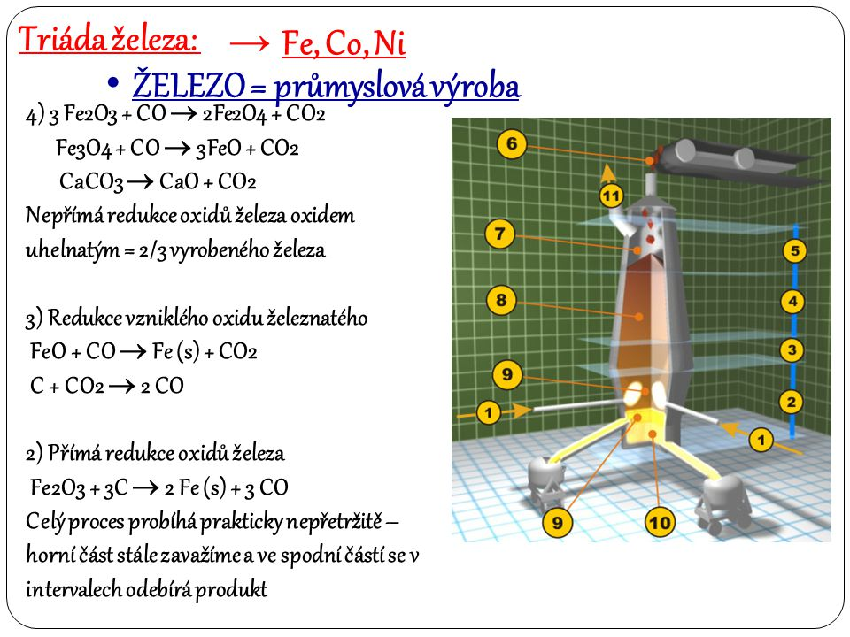 Triáda železa: → Fe, Co, Ni ŽELEZO = průmyslová výroba 4) 3 Fe2O3 + CO  2Fe2O4 + CO2 Fe3O4 + CO  3FeO + CO2 CaCO3  CaO + CO2 Nepřímá redukce oxidů
