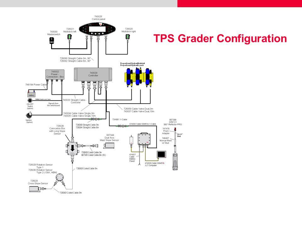 TPS Grader Configuration