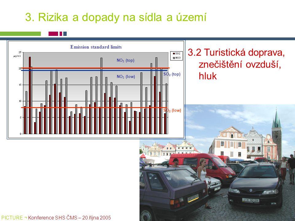 PICTURE ¬ Konference SHS ČMS – 20.října 2005 Tomáš Drdácký, ITAM 3. Rizika a dopady na sídla a území 3.2 Turistická doprava, znečištění ovzduší, hluk