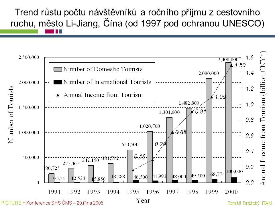 PICTURE ¬ Konference SHS ČMS – 20.října 2005 Tomáš Drdácký, ITAM Trend růstu počtu návštěvníků a ročního příjmu z cestovního ruchu, město Li-Jiang, Čí