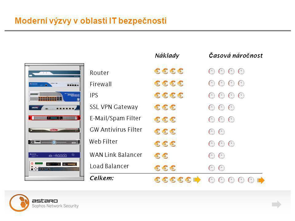 """Astaro – přístup """"vše v jednom All-In-One Appliance Centralizovaný Management & Reporting Unifikovaný management všech funkcí dostupný z prohlí ž e č e Flexibilní nasazení Softwarová Appliance Virtuální Appliance Integrace kompletní e-mailové, webové a sí ť ové bezpe č nosti Sí ť ové funkce pro vysokou dostupnost a rozkládání zát ěž e VPN & Wireless Prvky"""