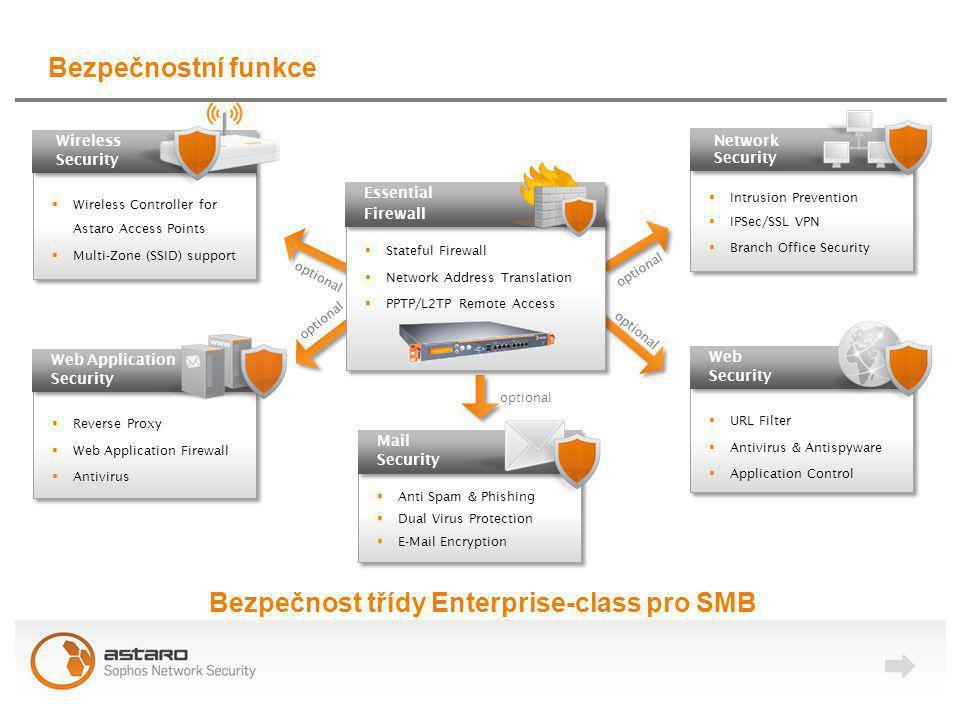 Jednoduchý management Intuitivní Dashboard Individuální u ž ivatelský portál Rozsáhlé reportovací mo ž nosti