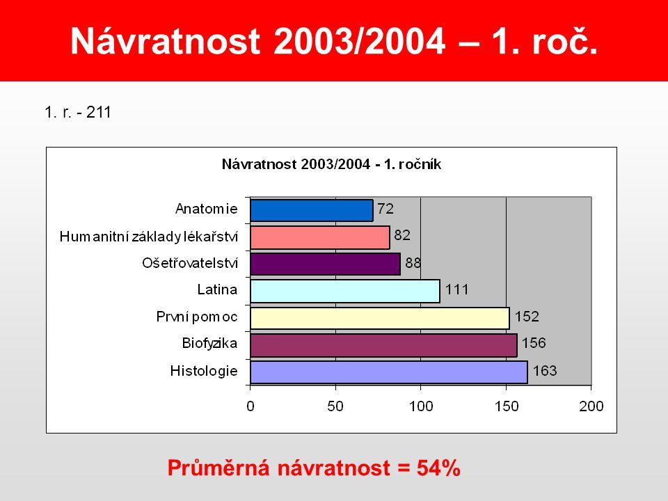Návratnost 2003/2004 – 1. roč. Průměrná návratnost = 54% 1. r. - 211