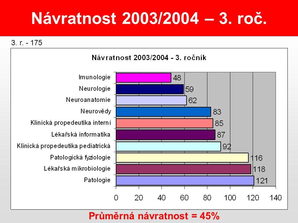 Návratnost 2003/2004 – 3. roč. Průměrná návratnost = 45% 3. r. - 175