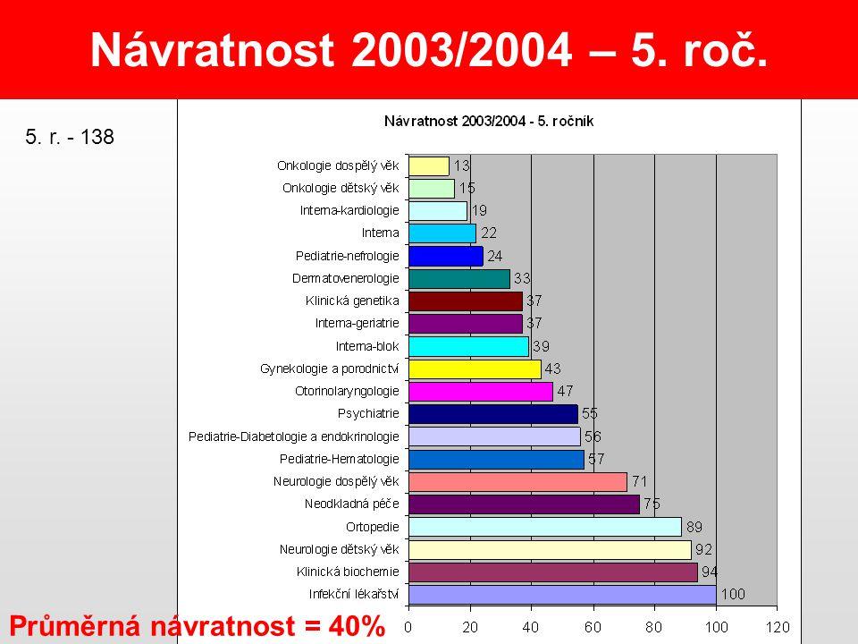Návratnost 2003/2004 – 5. roč. Průměrná návratnost = 40% 5. r. - 138