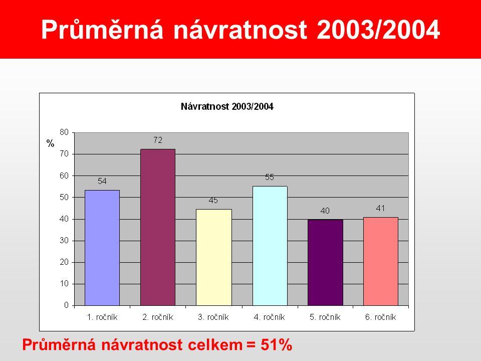 Průměrná návratnost 2003/2004 Průměrná návratnost celkem = 51%