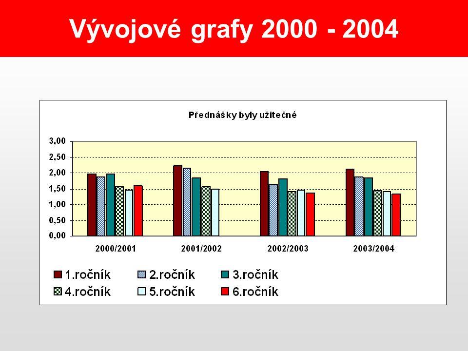 Vývojové grafy 2000 - 2004
