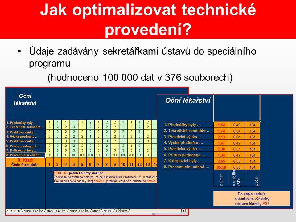 Údaje zadávány sekretářkami ústavů do speciálního programu (hodnoceno 100 000 dat v 376 souborech) Jak optimalizovat technické provedení