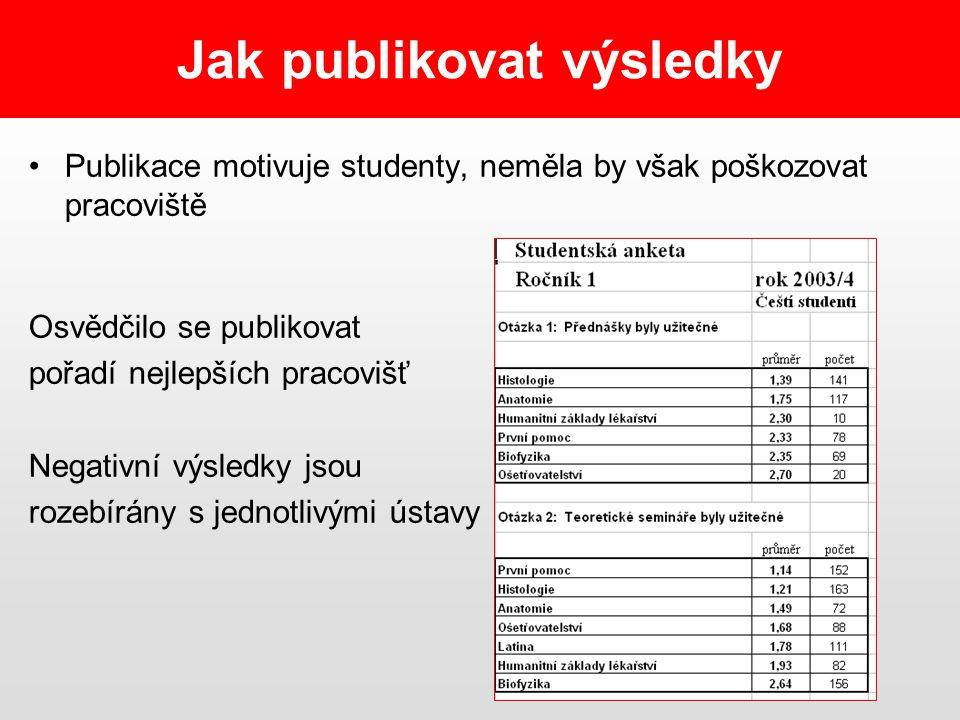 Jak publikovat výsledky Publikace motivuje studenty, neměla by však poškozovat pracoviště Osvědčilo se publikovat pořadí nejlepších pracovišť Negativní výsledky jsou rozebírány s jednotlivými ústavy