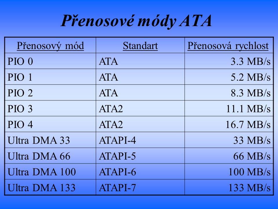Přenosové módy ATA Přenosový módStandartPřenosová rychlost PIO 0ATA3.3 MB/s PIO 1ATA5.2 MB/s PIO 2ATA8.3 MB/s PIO 3ATA211.1 MB/s PIO 4ATA216.7 MB/s Ul
