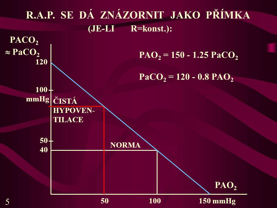 R.A.P. SE DÁ ZNÁZORNIT JAKO PŘÍMKA (JE-LI R=konst.): PAO 2 = 150 - 1.25 PaCO 2 PaCO 2 = 120 - 0.8 PAO 2  PaCO 2 PACO 2 120 100 mmHg ČISTÁ HYPOVEN- TI