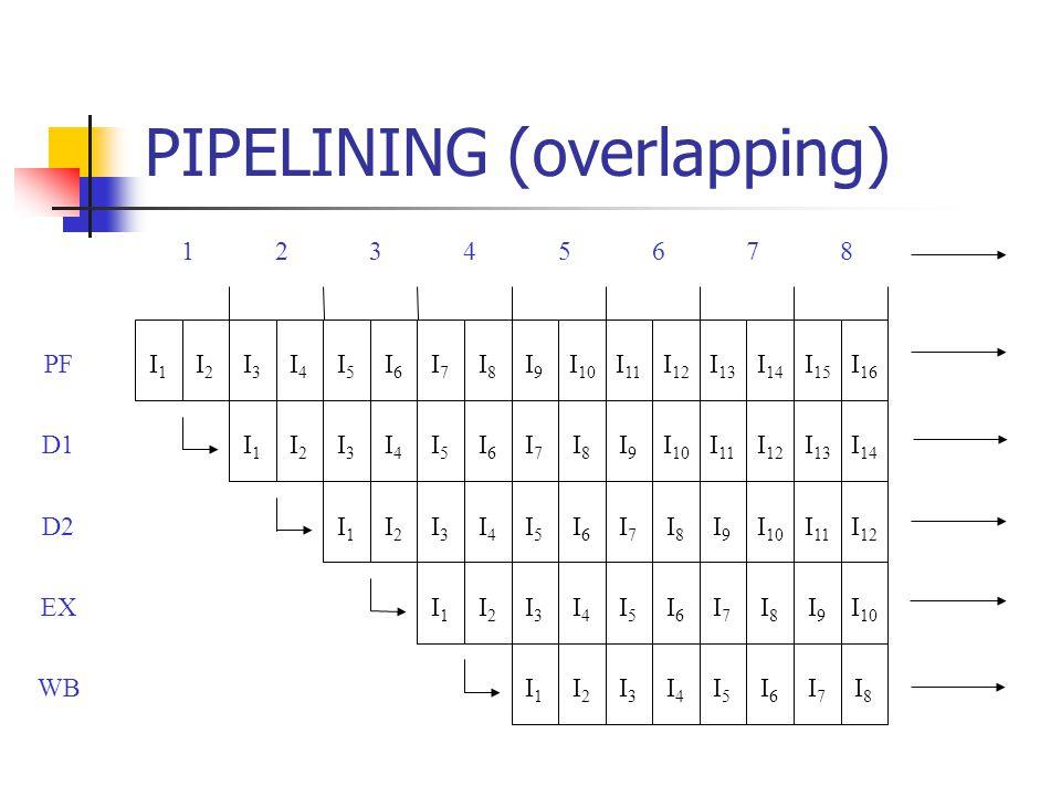 PIPELINING (overlapping) PF D1 D2 EX WB 1234567 I1I1 I2I2 I1I1 I2I2 I1I1 I2I2 I1I1 I2I2 I1I1 I2I2 I3I3 I4I4 I3I3 I4I4 I3I3 I4I4 I3I3 I4I4 I3I3 I4I4 I5I5 I6I6 I5I5 I6I6 I5I5 I6I6 I5I5 I6I6 I5I5 I6I6 I7I7 I8I8 I7I7 I8I8 I7I7 I8I8 I7I7 I8I8 I7I7 I8I8 8 I9I9 I 10 I9I9 I9I9 I9I9 I 11 I 12 I 11 I 12 I 11 I 12 I 13 I 14 I 13 I 14 I 15 I 16