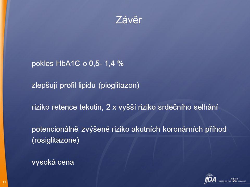 11 Závěr pokles HbA1C o 0,5- 1,4 % zlepšují profil lipidů (pioglitazon) riziko retence tekutin, 2 x vyšší riziko srdečního selhání potencionálně zvýšené riziko akutních koronárních příhod (rosiglitazone) vysoká cena
