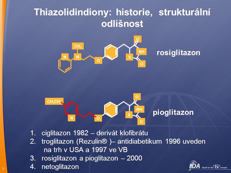 2 rosiglitazon pioglitazon O O O S NH NN CH 3 O O S NH CH 3 CH 2 N O Thiazolidindiony: historie, strukturální odlišnost 1.ciglitazon 1982 – derivát kl