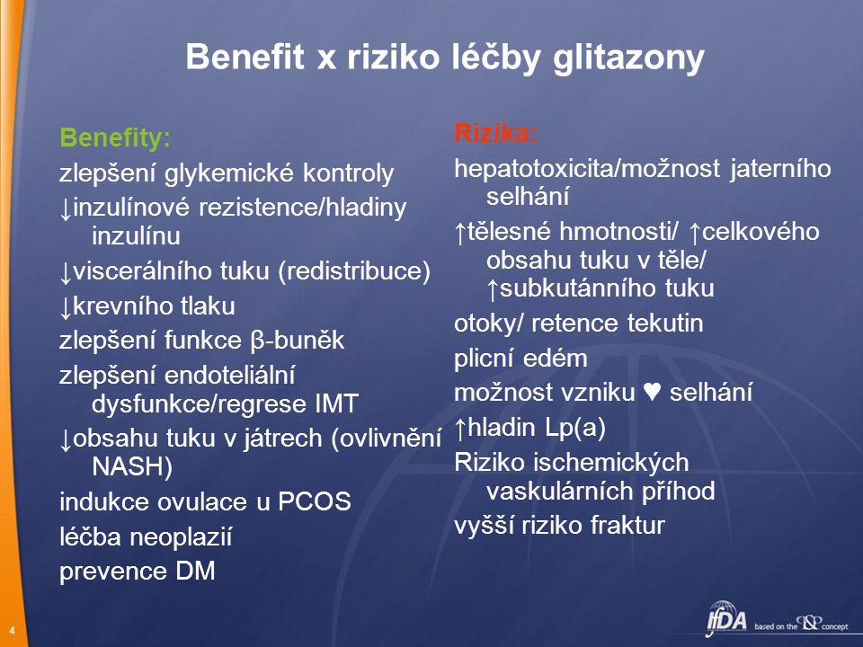 4 Benefit x riziko léčby glitazony Benefity: zlepšení glykemické kontroly ↓inzulínové rezistence/hladiny inzulínu ↓viscerálního tuku (redistribuce) ↓k