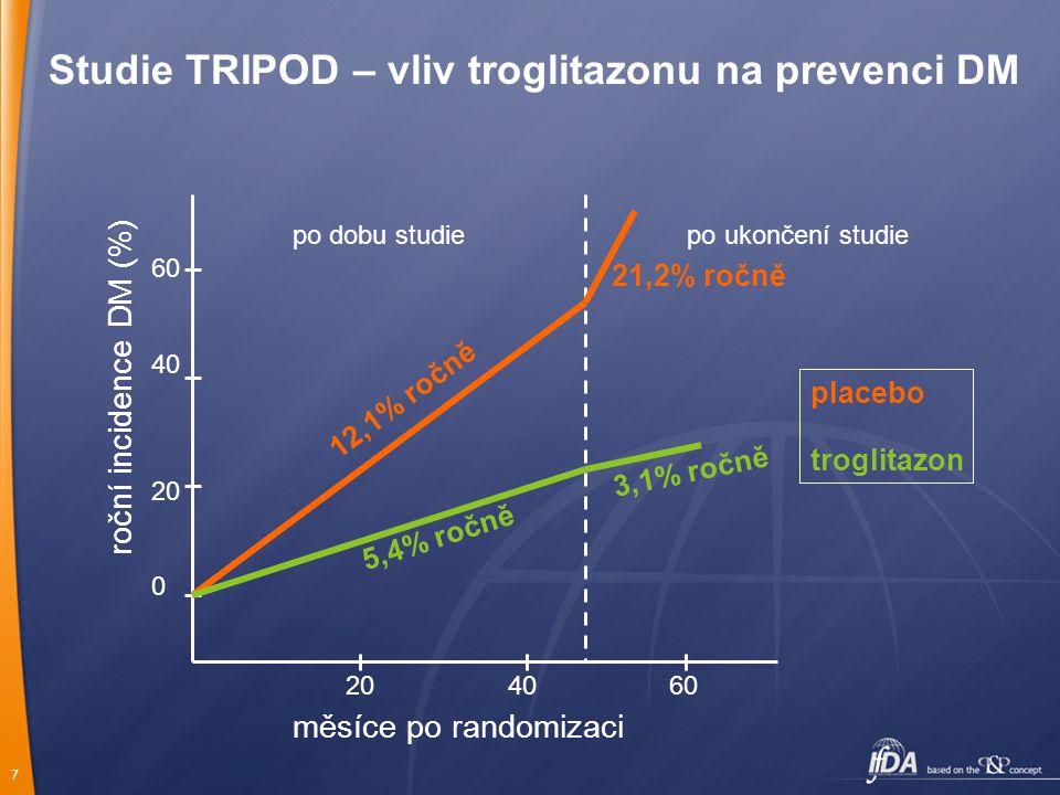 7 60 40 20 0 20 40 60 měsíce po randomizaci roční incidence DM (%) po dobu studie po ukončení studie 12,1% ročně 21,2% ročně 5,4% ročně 3,1% ročně placebo troglitazon Studie TRIPOD – vliv troglitazonu na prevenci DM