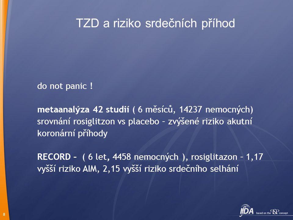 8 TZD a riziko srdečních příhod do not panic ! metaanalýza 42 studií ( 6 měsíců, 14237 nemocných) srovnání rosiglitzon vs placebo – zvýšené riziko aku