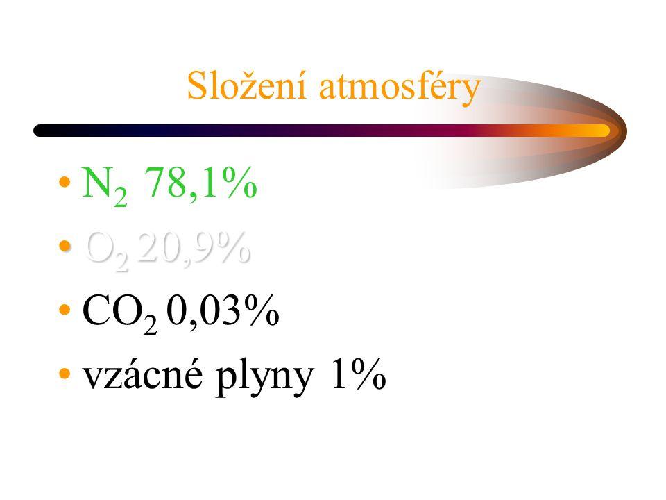 Složení atmosféry N 2 78,1% O 2 20,9%O 2 20,9% CO 2 0,03% vzácné plyny 1%