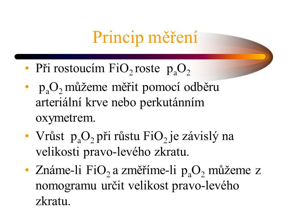 Princip měření Při rostoucím FiO 2 roste p a O 2 p a O 2 můžeme měřit pomocí odběru arteriální krve nebo perkutánním oxymetrem. Vrůst p a O 2 při růst