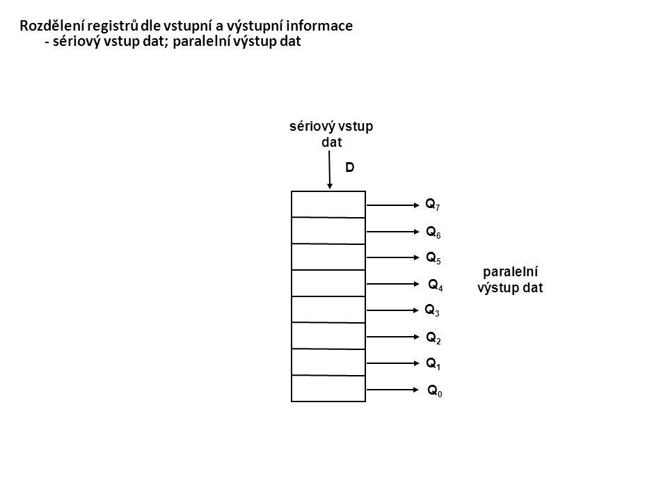 Rozdělení registrů dle vstupní a výstupní informace - paralelní vstup dat; sériový výstup dat D4D4 D5D5 D6D6 D7D7 D0D0 D1D1 D2D2 D3D3 Q sériový výstup dat paralelní vstup dat