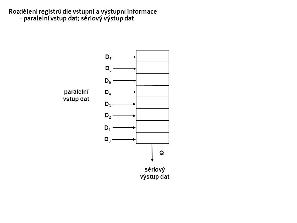Rozdělení registrů dle vstupní a výstupní informace - paralelní vstup dat; sériový výstup dat D4D4 D5D5 D6D6 D7D7 D0D0 D1D1 D2D2 D3D3 Q sériový výstup