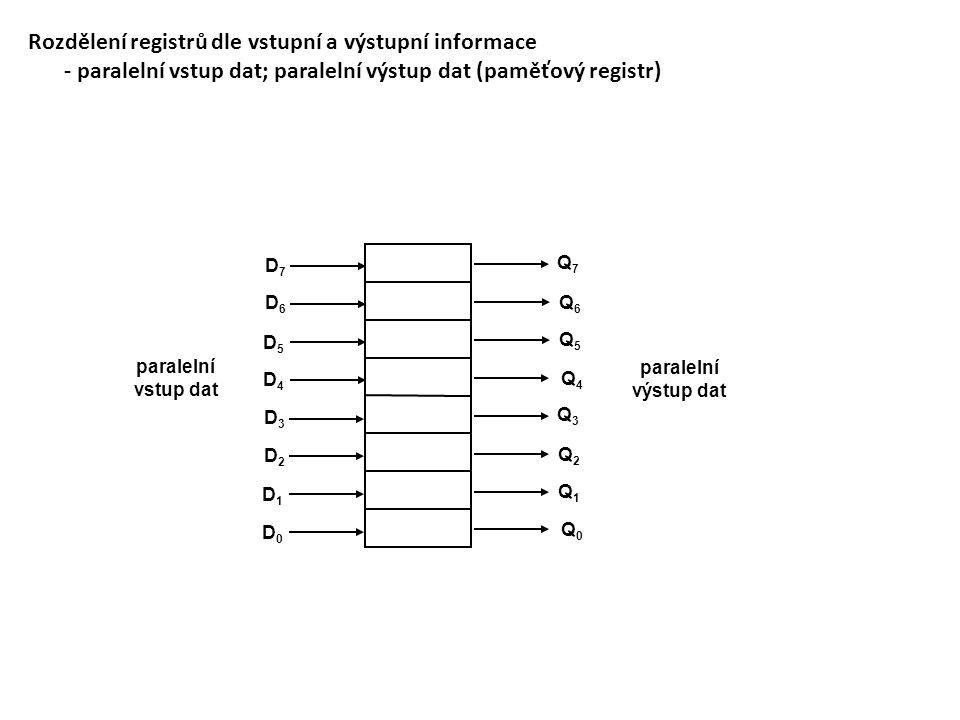 Rozdělení registrů dle vstupní a výstupní informace - paralelní vstup dat; paralelní výstup dat (paměťový registr) D4D4 D5D5 D6D6 D7D7 D0D0 D1D1 D2D2