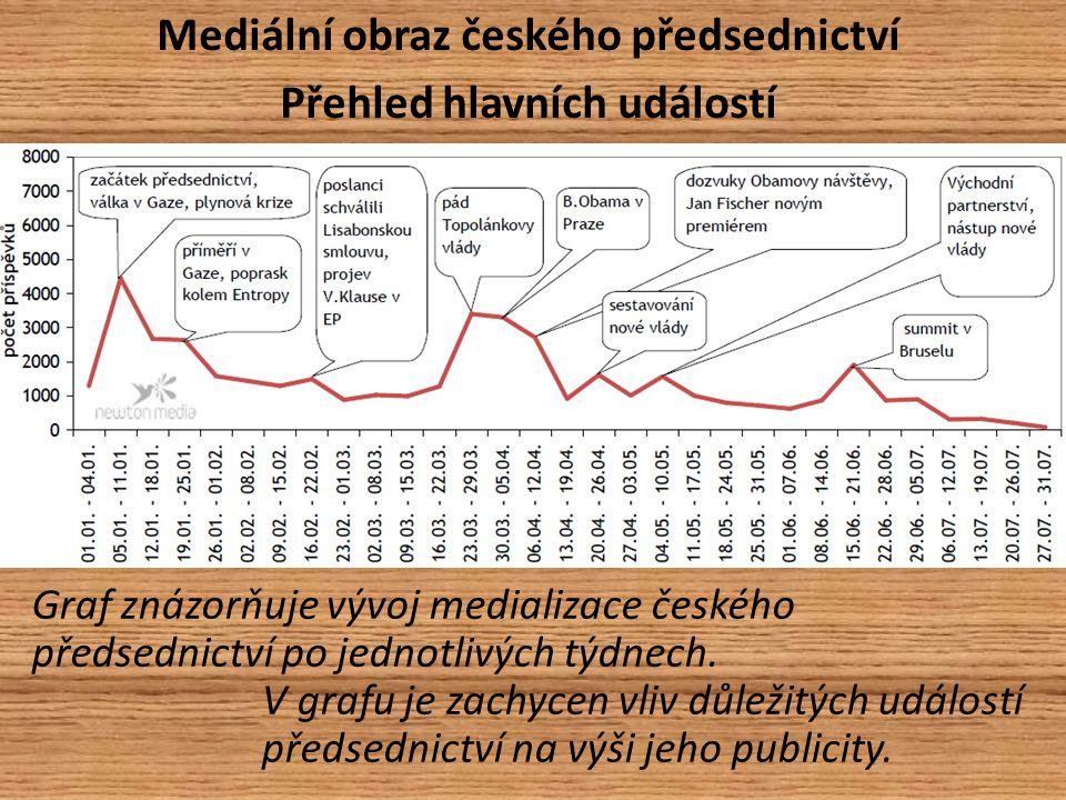 Mediální obraz českého předsednictví Přehled hlavních událostí Graf znázorňuje vývoj medializace českého předsednictví po jednotlivých týdnech.