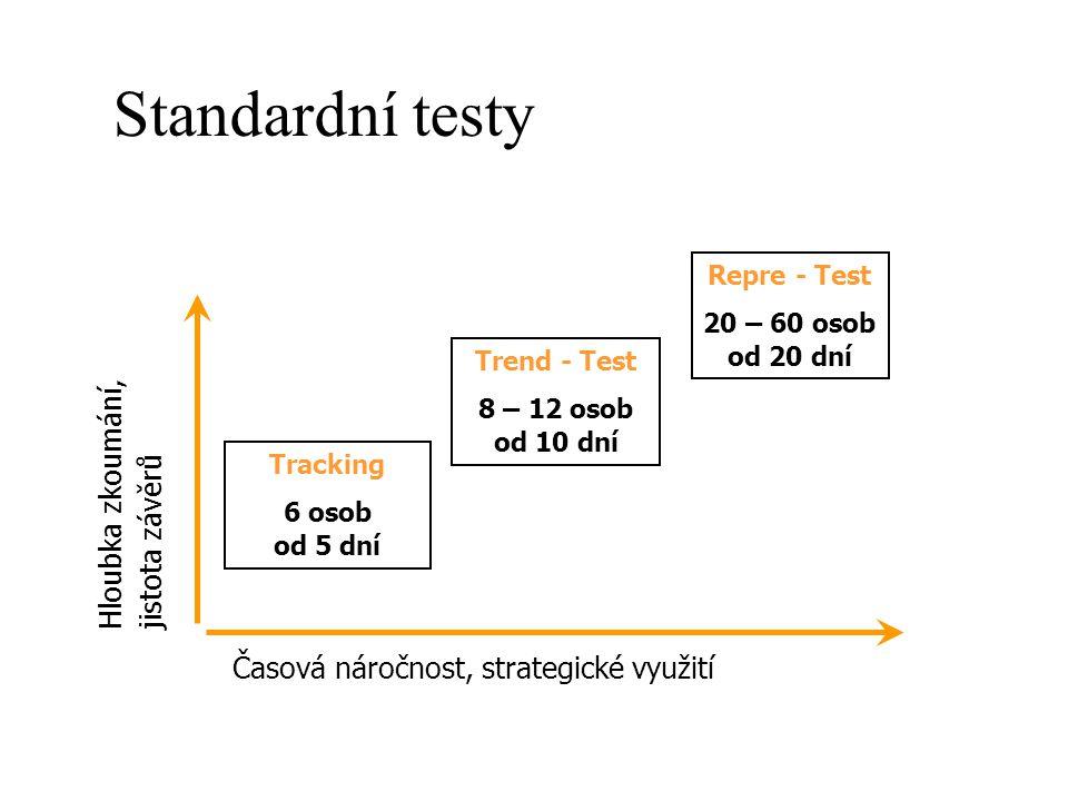 Standardní testy Časová náročnost, strategické využití Hloubka zkoumání, jistota závěrů Tracking 6 osob od 5 dní Trend - Test 8 – 12 osob od 10 dní Re