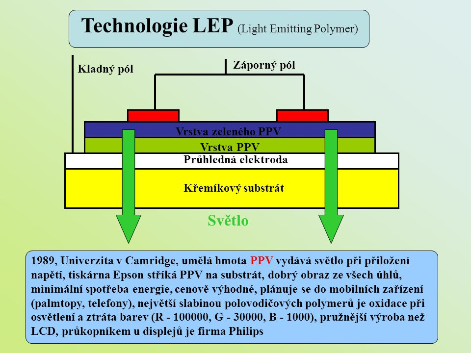 Křemíkový substrát Průhledná elektroda Vrstva PPV Vrstva zeleného PPV Kladný pól Záporný pól Světlo 1989, Univerzita v Camridge, umělá hmota PPV vydáv