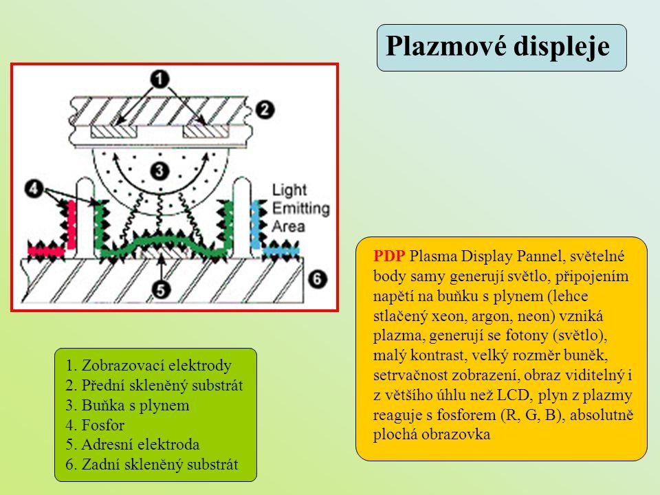 1. Zobrazovací elektrody 2. Přední skleněný substrát 3. Buňka s plynem 4. Fosfor 5. Adresní elektroda 6. Zadní skleněný substrát PDP Plasma Display Pa