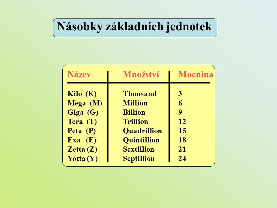 NázevMnožstvíMocnina Kilo (K)Thousand3 Mega (M)Million 6 Giga (G)Billion 9 Tera (T)Trillion 12 Peta (P)Quadrillion 15 Exa (E)Quintillion 18 Zetta (Z)S