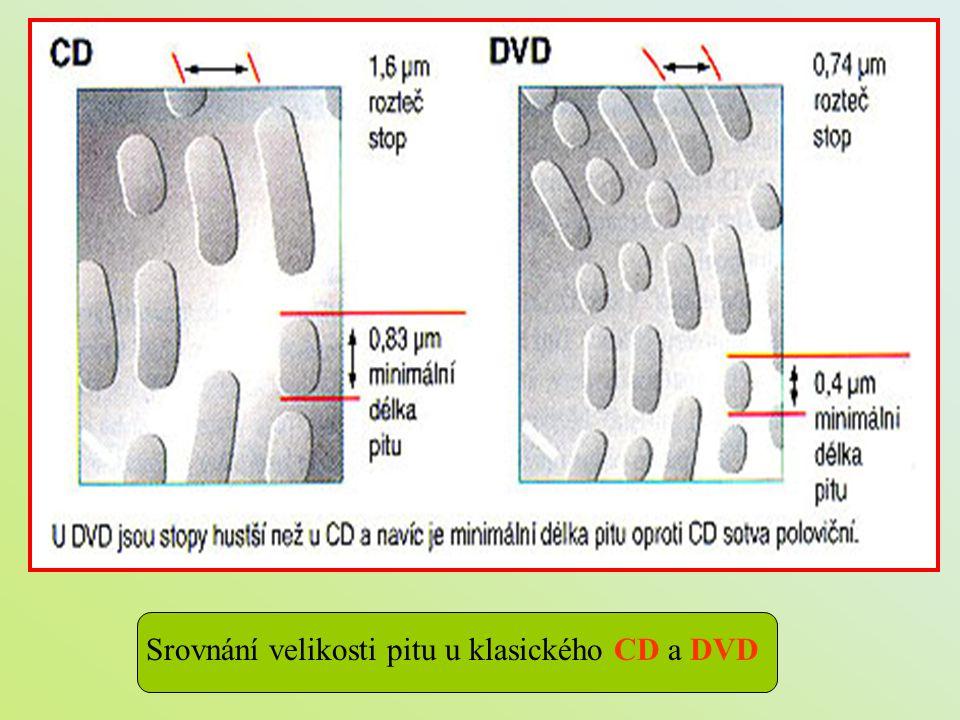Srovnání velikosti pitu u klasického CD a DVD
