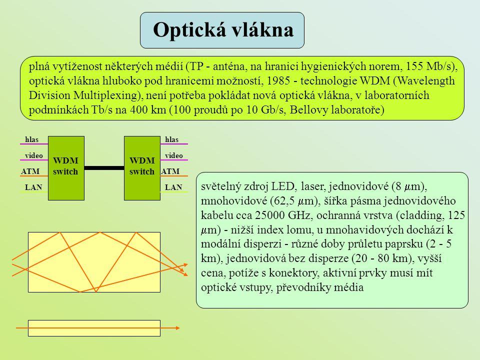 Optická vlákna plná vytíženost některých médií (TP - anténa, na hranici hygienických norem, 155 Mb/s), optická vlákna hluboko pod hranicemi možností,