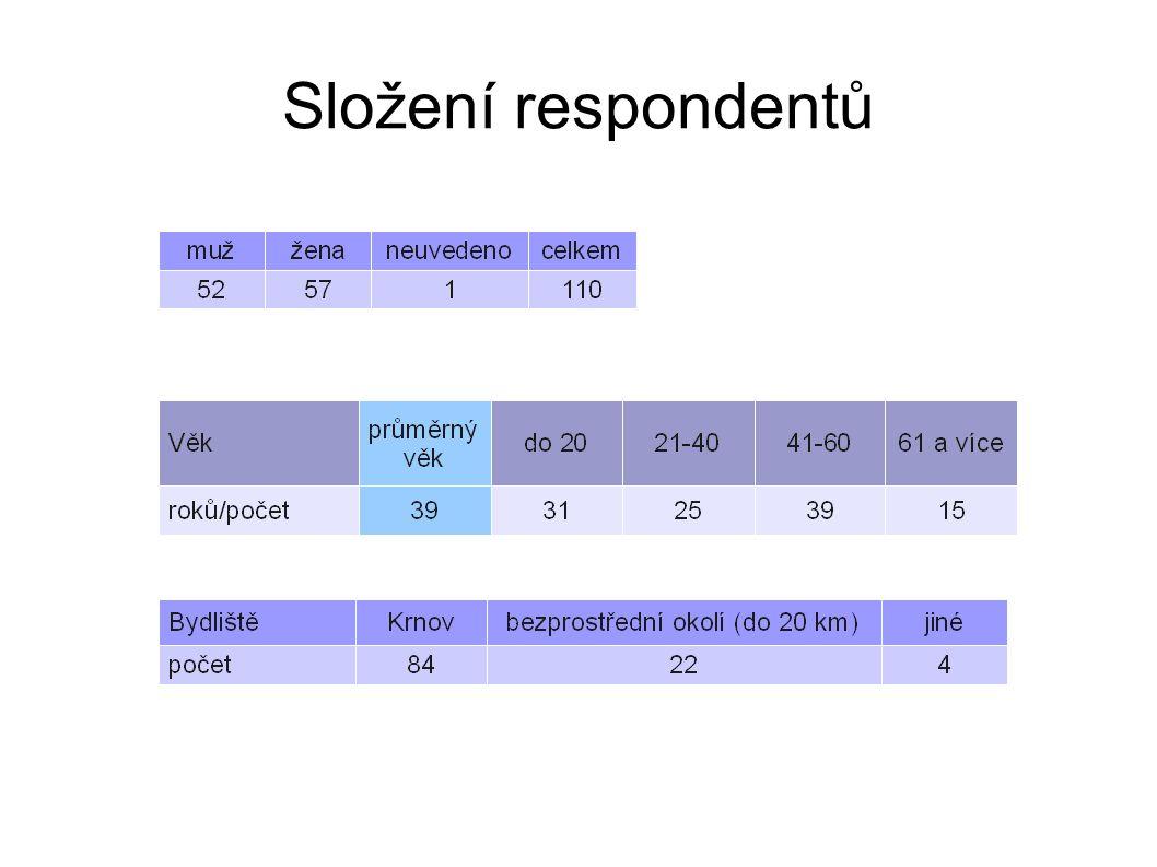 Složení respondentů