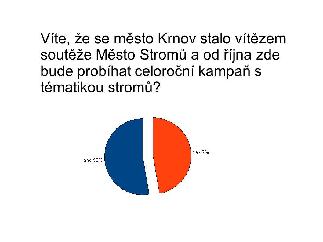 Víte, že se město Krnov stalo vítězem soutěže Město Stromů a od října zde bude probíhat celoroční kampaň s tématikou stromů