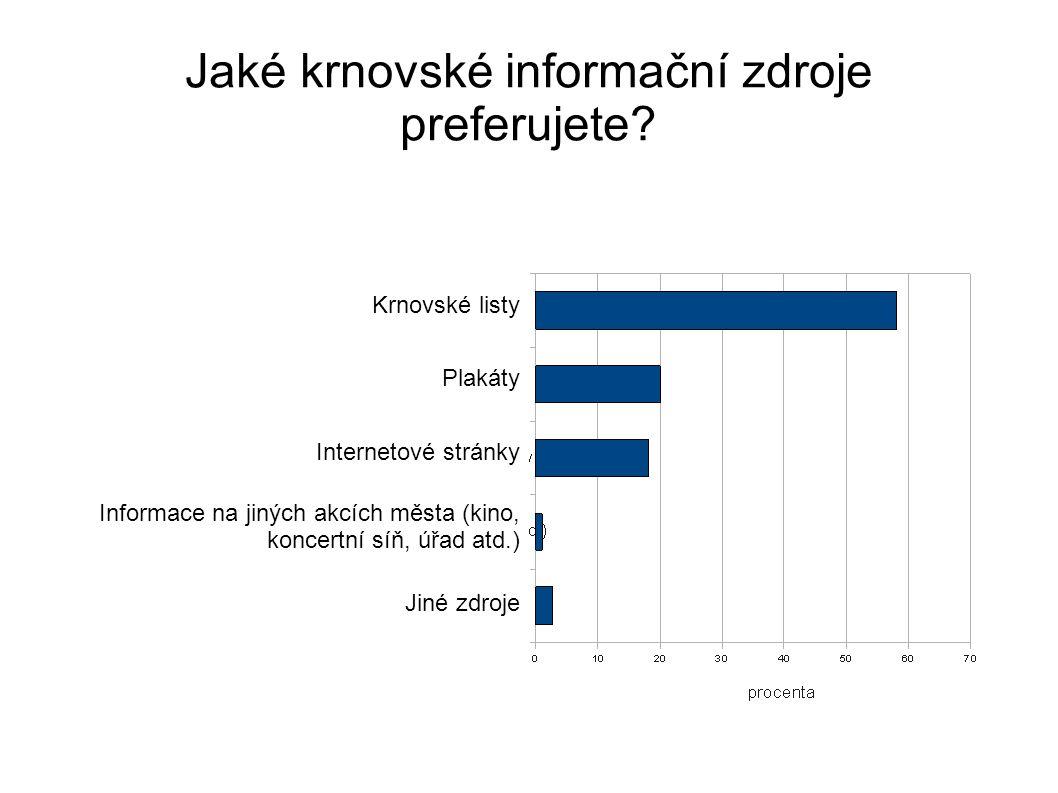 Jaké krnovské informační zdroje preferujete.