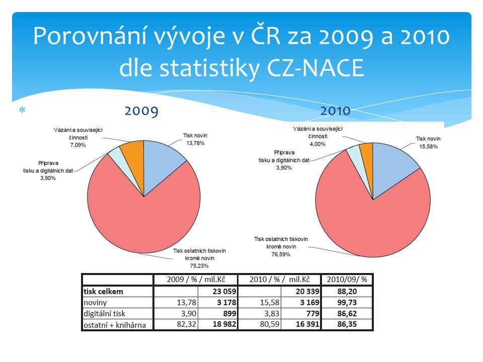  2009 2010 Porovnání vývoje v ČR za 2009 a 2010 dle statistiky CZ-NACE