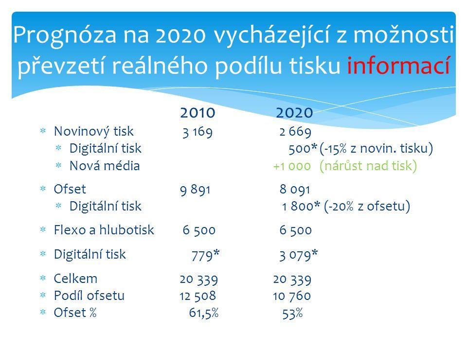 2010 2020  Novinový tisk 3 169 2 669  Digitální tisk 500*(-15% z novin.