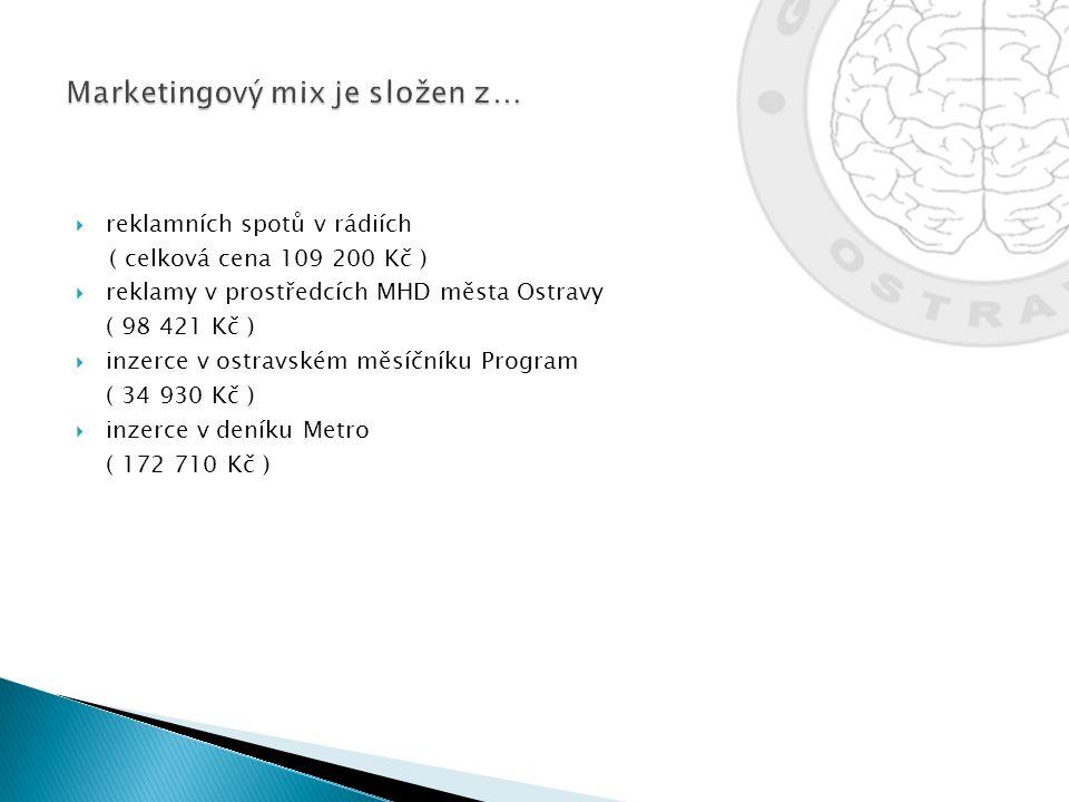  reklamních spotů v rádiích ( celková cena 109 200 Kč )  reklamy v prostředcích MHD města Ostravy ( 98 421 Kč )  inzerce v ostravském měsíčníku P