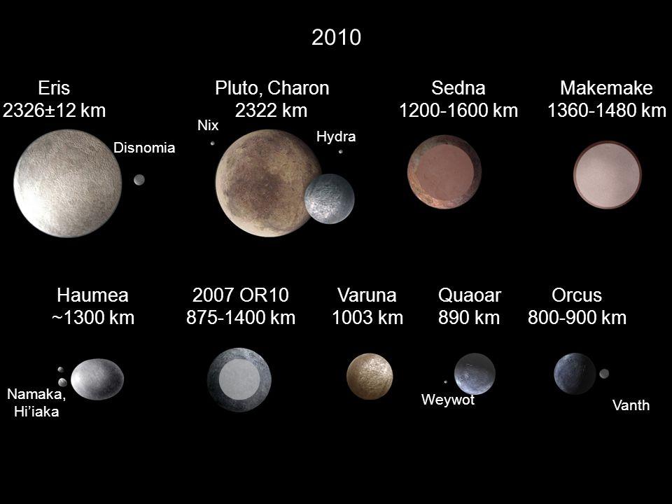 2010 Pluto, Charon 2322 km Varuna 1003 km Quaoar 890 km Sedna 1200-1600 km Haumea ~1300 km Orcus 800-900 km Nix Hydra Eris 2326±12 km Disnomia Namaka,