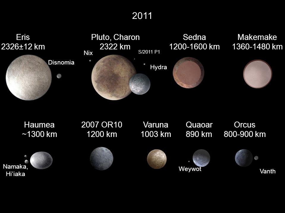 2011 Pluto, Charon 2322 km Varuna 1003 km Quaoar 890 km Sedna 1200-1600 km Haumea ~1300 km Orcus 800-900 km Nix Hydra Eris 2326±12 km Disnomia Namaka,