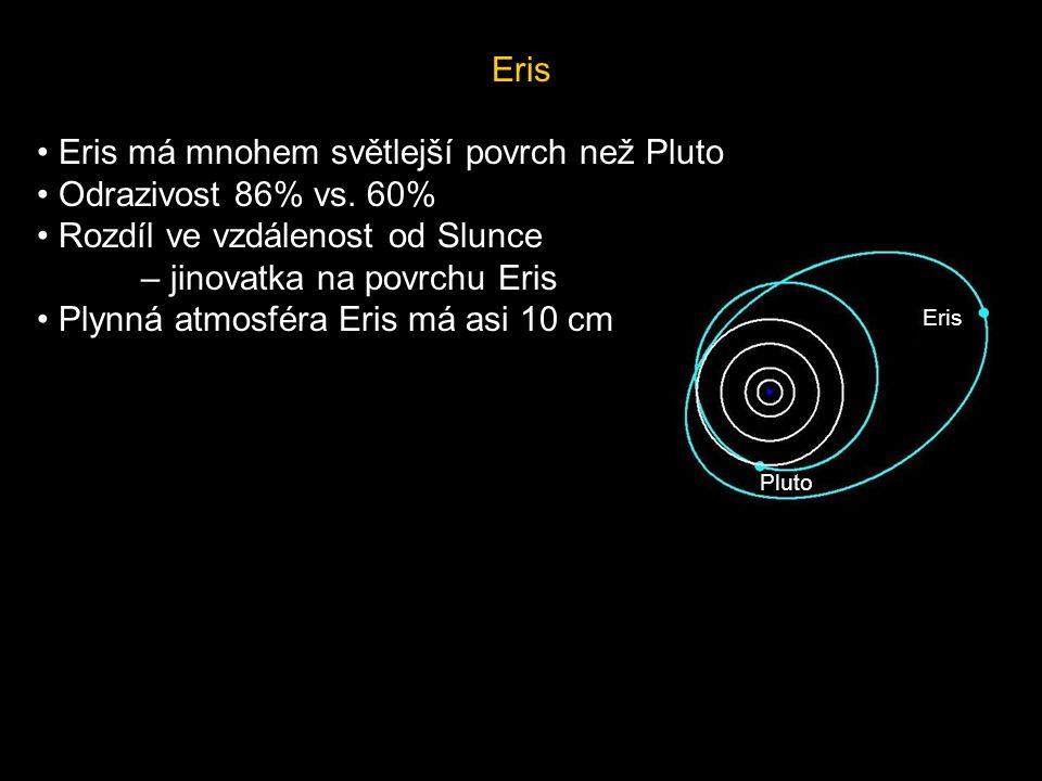Eris Eris má mnohem světlejší povrch než Pluto Odrazivost 86% vs. 60% Rozdíl ve vzdálenost od Slunce – jinovatka na povrchu Eris Plynná atmosféra Eris