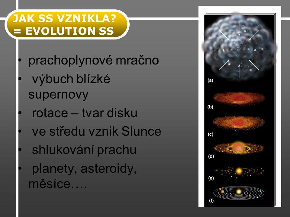 prachoplynové mračno výbuch blízké supernovy rotace – tvar disku ve středu vznik Slunce shlukování prachu planety, asteroidy, měsíce…. JAK SS VZNIKLA?