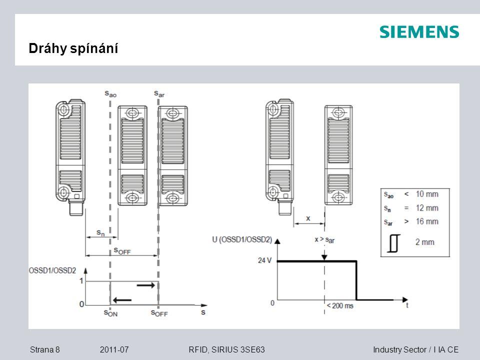 Industry Sector / I IA CEStrana 92011-07RFID, SIRIUS 3SE63 Směry přibližování (najíždění) max.18mm max.